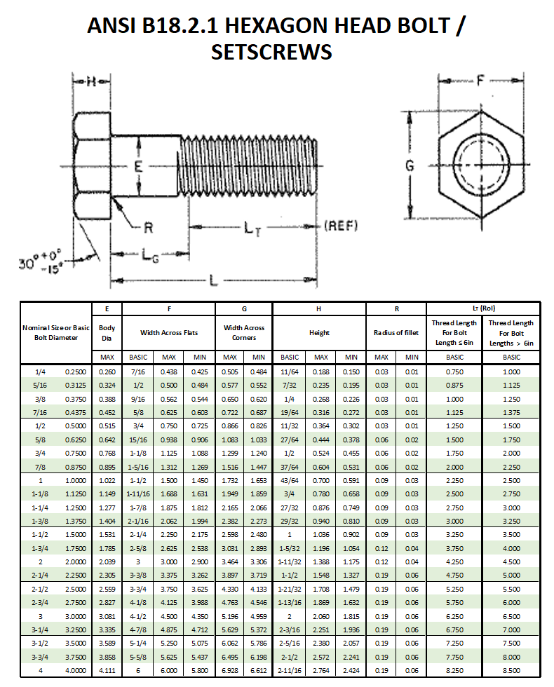 ANSI B18.2.1 Hexagon Head Bolt Dimensions