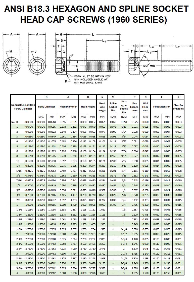 ANSI B18.3 (1960 Series) Socket Head Capscrew Dimensions