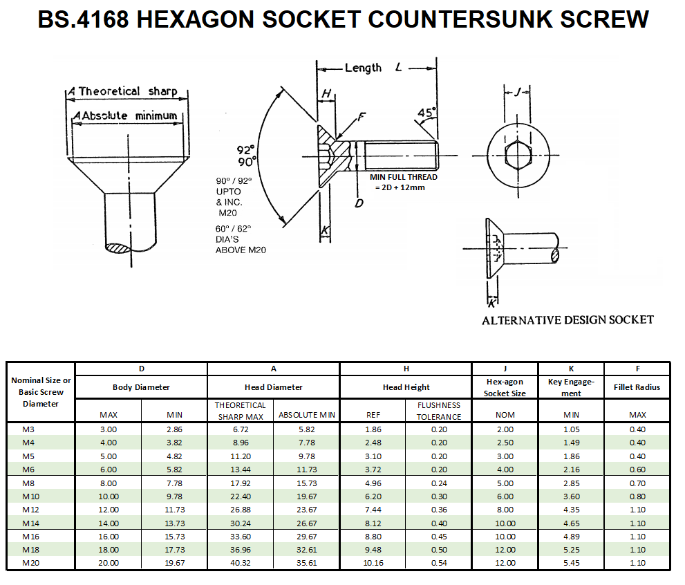 BS.4168 Hexagon Socket Countersunk Dimensions